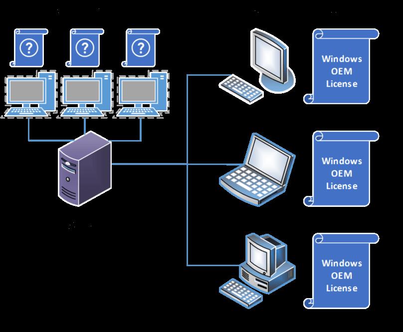 Rede de computadores com VDI