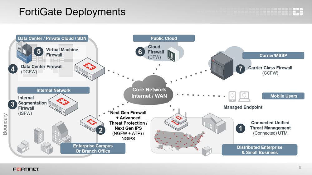 Exemplo de deployment do Fotigate