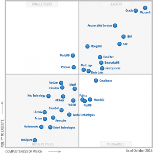Liderança do SQL Server segundo o Quadrante Mágico do Gartner