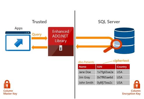 Always Encrypted no SQL Server 2016