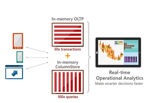 Aprimoramento in memory no SQl Server 2016