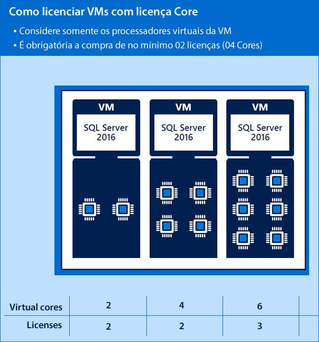 Exemplo de como licenciar o SQL Server 2016 por core em um host de virtualização sem Cluster.