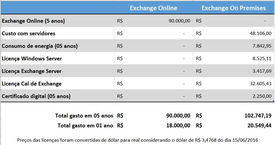 Tabela de custos do Exchange online versus o Exchange instalado no local (On-premises)