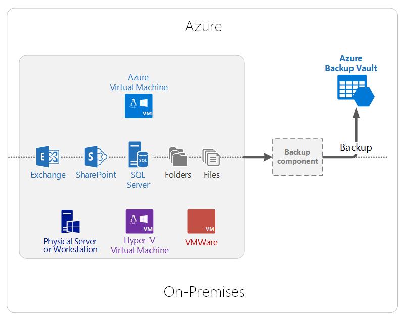 Componentes do Azure Backup