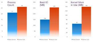 Diferença de consumo de recursos do Nano Server e do Server Core