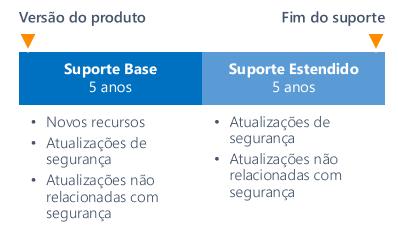 Ciclo de vida de suporte de produtos para servidor na Microsoft.