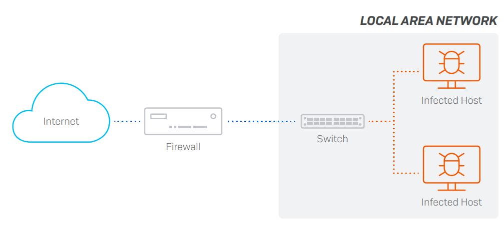 Exemplo de rede sem segmentação.