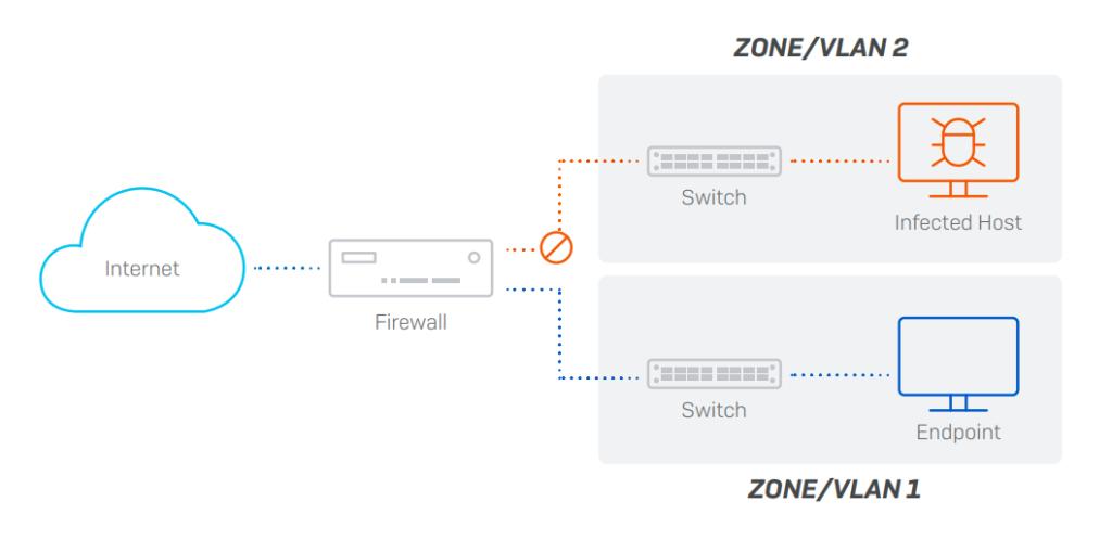 Exemplo de rede segmentada em zonas ou vlans. Essa abordagem aumenta a segurança da sua rede.